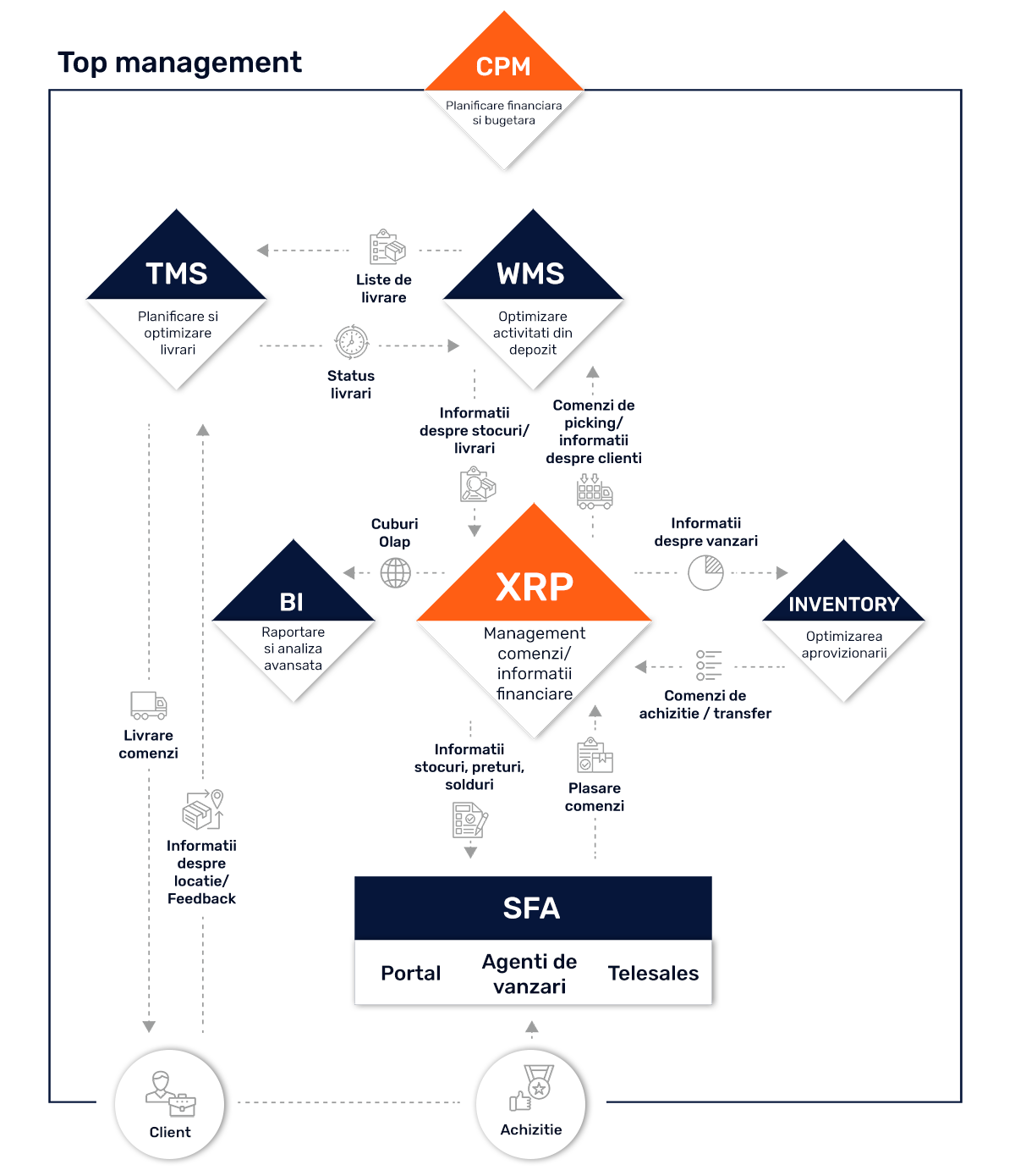 schema distributie XRP sisteme software top