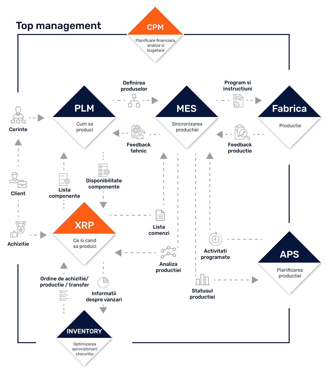 schema productie XRP sisteme software top