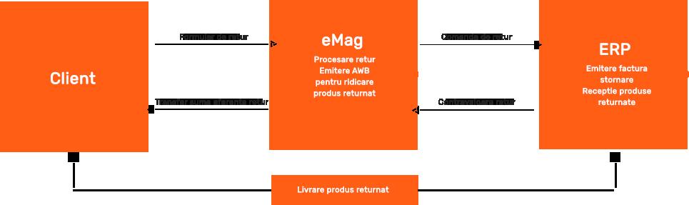 erp-emag-marketplace-soft-erp-b2b-b2c-erp-software-integrat-3.2