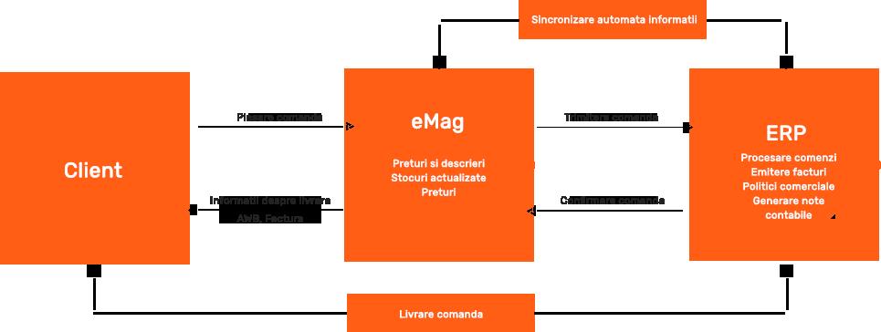 erp-emag-marketplace-soft-erp-b2b-b2c-erp-software-integrat-4