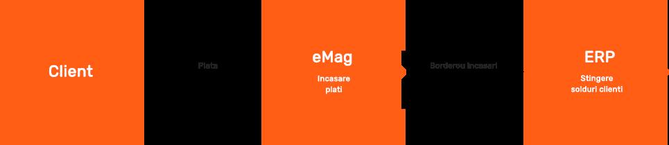 erp-emag-marketplace-soft-erp-b2b-b2c-erp-software-integrat-5